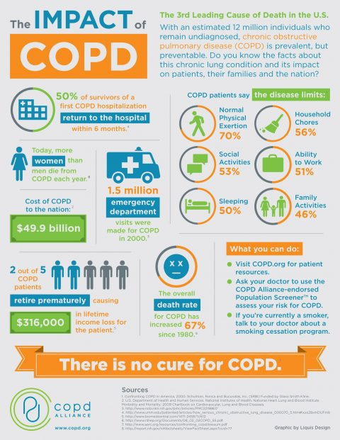 COPD IS NOW EQUAL FOR NON-SMOKERS TOO