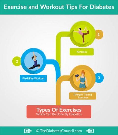AEROBICS CAN CURE DIABETES RELATED KIDNEY DISEASE