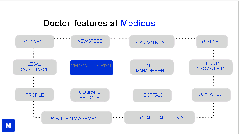 Doctor features
